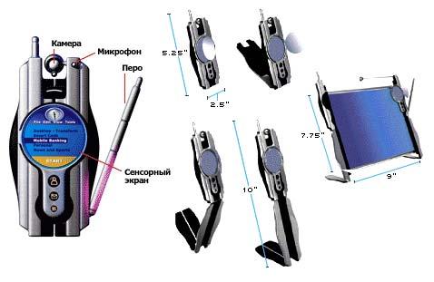 Основные элементы коммуникатора будущего и этапы его развертывания в десктоп